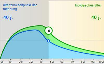 NILAS - Messung biologisches Alter